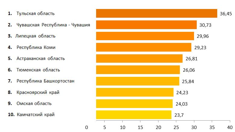 рейтинг реализации проекта «Универсальная электронная карта»